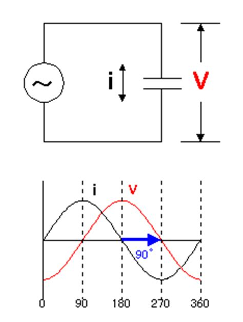 capacitor effect on sine wave operation explanation of the sine cosine wave oscillator