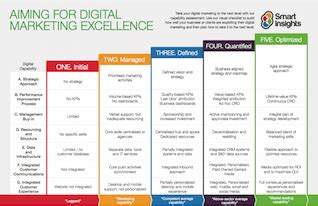 Digital Marketing Strategy And Planning Toolkit Smart Insights Digital Transformation Plan Template