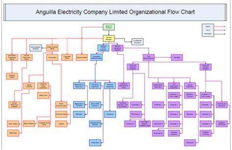 flowchart of an organization anglec organization