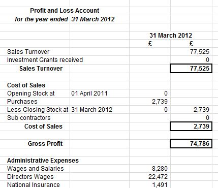 template accounts for small company abbreviated limited company account financial accounts