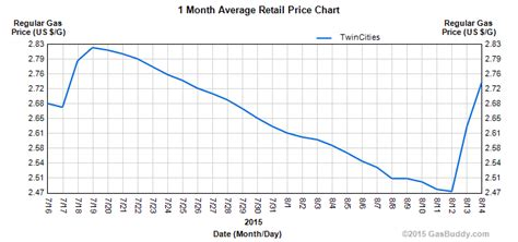 minnesota gas prices fuel fuel prices mn