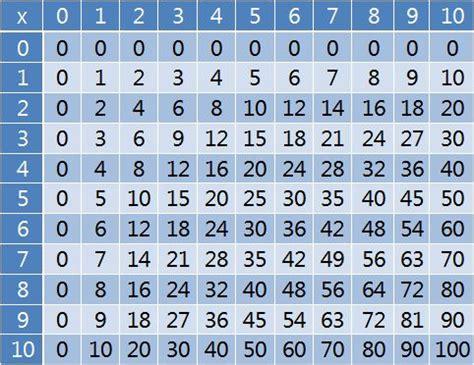 i need a printable multiplication chart multiplication tables
