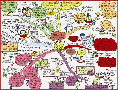 cara membuat mind map dengan photoshop komunikasikan ide dan gagasan dengan mind mapping