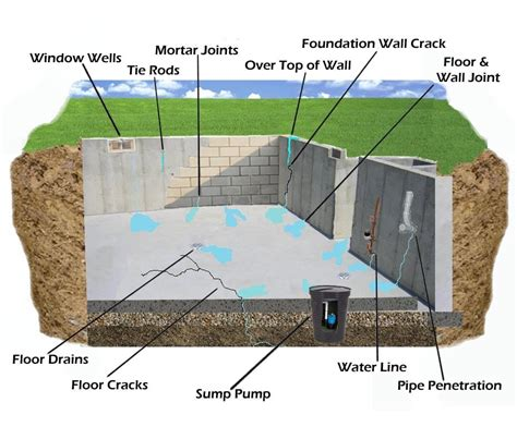 basement waterproofing seattle o jpg