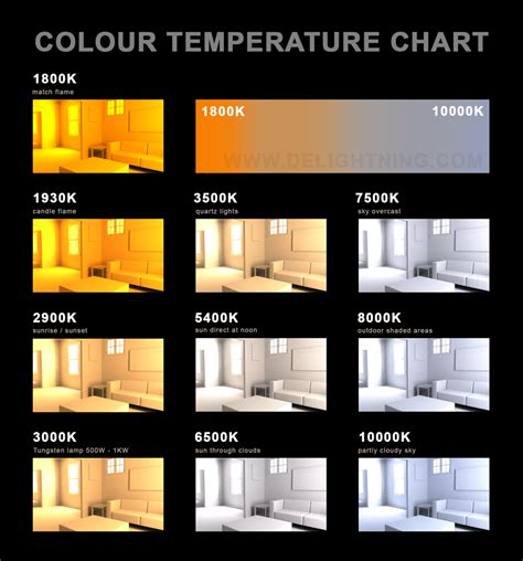 Led Light Bulb Color Temperature Chart Asus Announces Rog Pg278q Premium Gaming Monitor Page 55 H Ard Forum