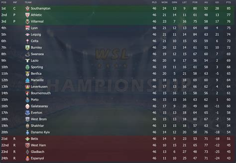 world super league wsl xxl final 183 update fm scout