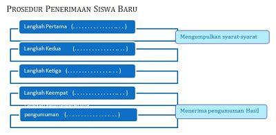 membuat teks prosedur pengurusan visa guru bahasa indonesia smk teksii kegiatan 2 kerja sama