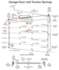 Overhead Door Corporation Parts Williams Door Company Knoxville Garage Doors Knoxville Overhead Doors Knoxville Garages