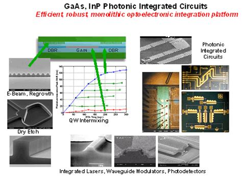 photonic integrated circuit hybrid photonic integrated circuit technology