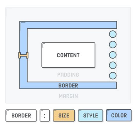 tutorial css box model css box model tutorial html css is hard