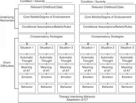 cognitive conceptualization diagram diagramming the cognitive conceptualization and