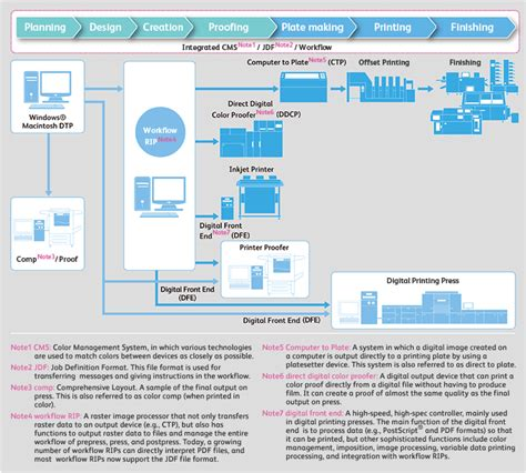 printing workflow technologies underpinning the printing workflow about