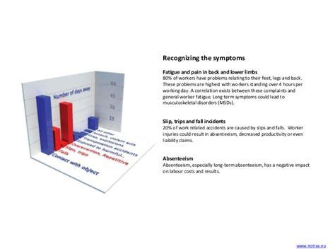 Mat Benefits by Notrax Ergonomic Anti Fatigue Safety Matting Benefits