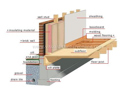 pier and beam diagram basement pinterest beams pier beam foundation repair from structured foundation