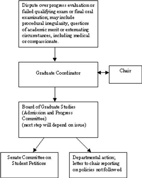 dispute resolution flowchart dispute resolution mechanisms with flowchart policy on