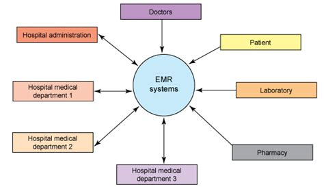 records storage companies in the philippines why we need to improve ehr software systems