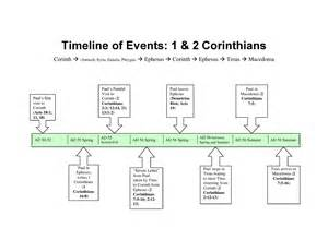 Reflections on the chronology of corinthian events flesh war and