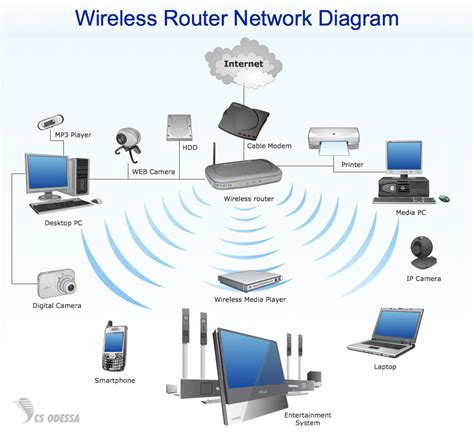 important considerations for setting up a wireless network