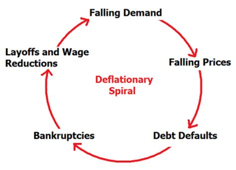 the spiral of time unraveling the yearly cycle books irvin fisher s deflationary spiral snbchf