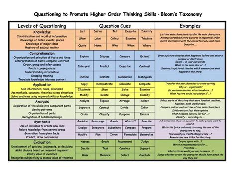 higher order thinking skills question templates