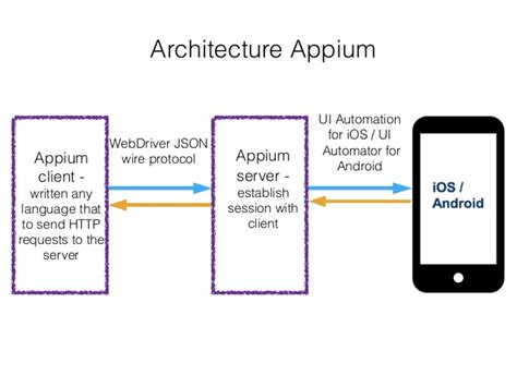 using appium with python introduction scrolltest - Appium Android