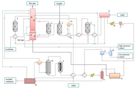 materials selection for hydrocarbon and chemical plants books the influence of engine fuel manufacturing processes on