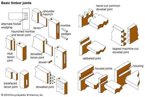 mortise  tenon carpentry  woodworking britannicacom