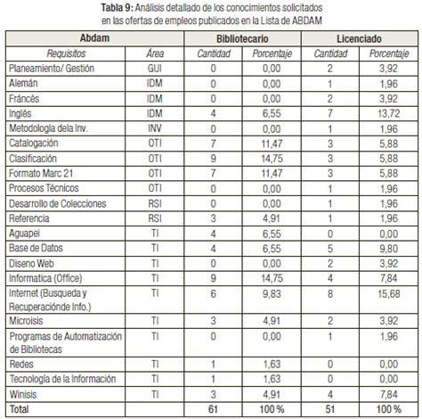 lista de trabajo apexwallpapers com lista de empleos el mercado laboral de los titulados en