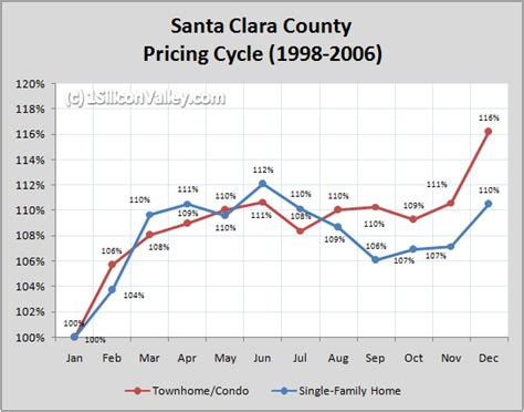 Cost Of Santa Clara Mba by The Yearly Cycles The Silicon Valley Real Estate