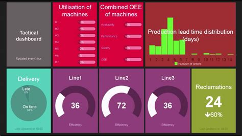 manufacturing dashboard template exle dashboards for manufacturing companies