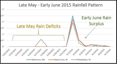northeast pattern works inc june 2015 wet stormy weatherworks