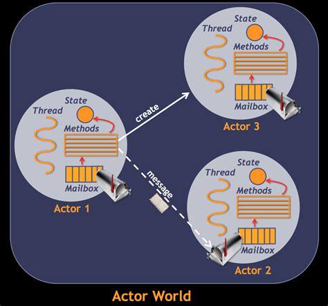 actor model carl hewitt quot big data quot bioinformatics