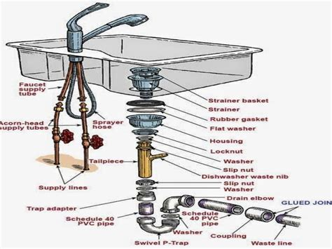 Kitchen Sink Plumbing Vent Diagram Kitchen Sink Kitchen Sink Plumbing Parts
