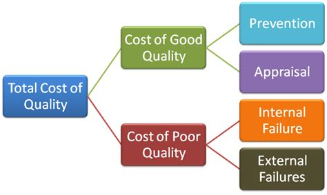 Cost Of Poor Quality Spreadsheet by Cost Of Poor Quality Spreadsheet 28 Images Book In Web