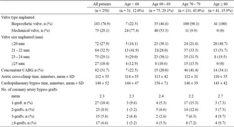 creatinine 0 58 mg dl results of aortic valve replacement for aortic stenosis in