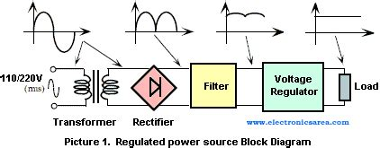 power supply unit block diagram radio notes 05 power supply units md at