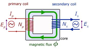 earth inductor energy transformers miss wise s physics site