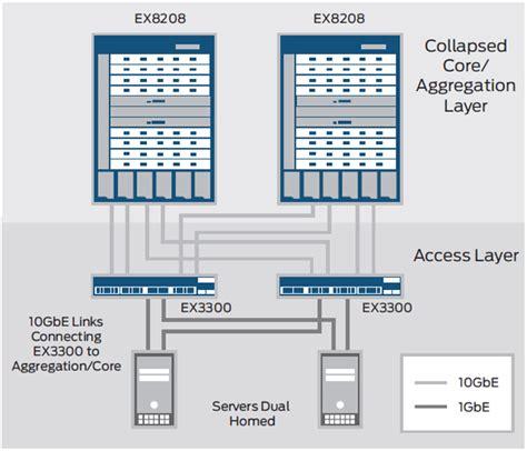 Juniper Switch Managed Ex3300 48t Bf juniper networks ex3300 24t dc ethernet switch