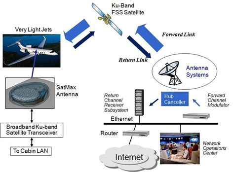 Global Mobile Satellite Communications Theory satmax ku band tx rx antennas for mobile broadband satellite communications esa s artes