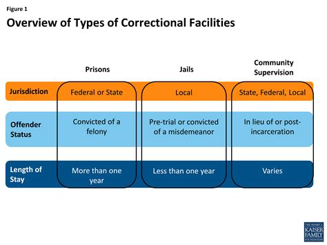Correction Type health coverage and care for the criminal justice