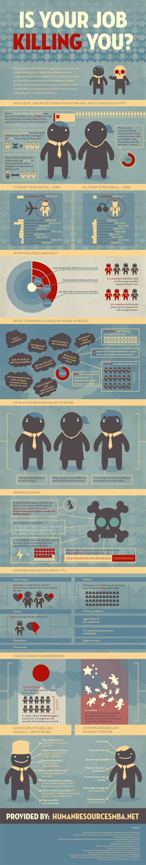 Information On Mba In Human Resources by Infographic Are Most Likely To Die From Related