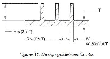 design guidelines for injection moulding 17 best images about plastic inection molding on pinterest