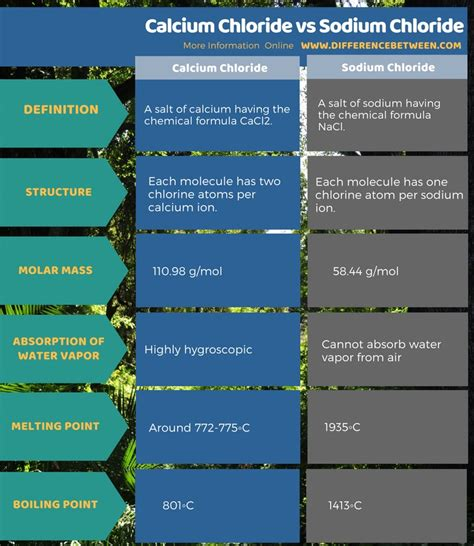 difference  calcium chloride  sodium chloride