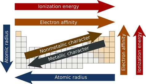 energy pattern definition periodic trends wikipedia
