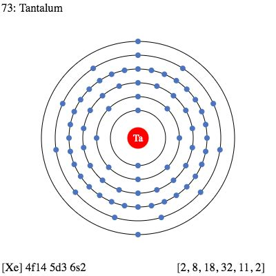 Number Of Protons In Tantalum by Ta Tantalum Element Information Facts Properties