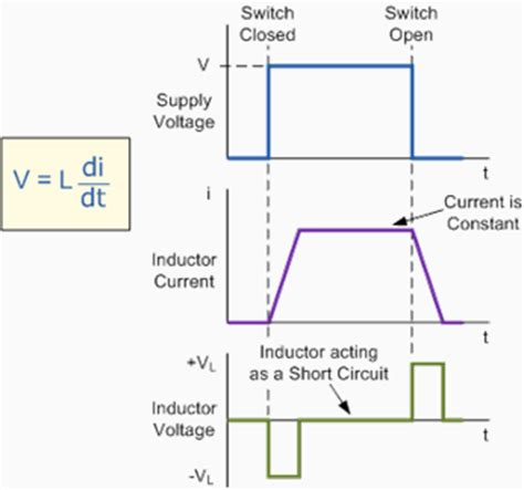 time constant capacitor and inductor time constant of capacitor and inductor 28 images physicslab rl circuits lesson 12