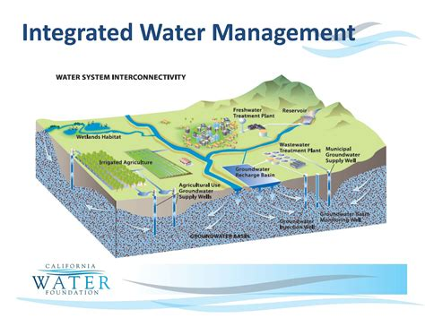 Water Table Definition by Sustainable Groundwater Management Workshop Part 1 Of 3 The California Water Foundation