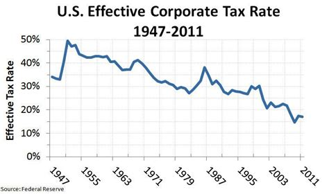 what is the rate for company tax in malaysia 2016 finance economics archives martinsidwell
