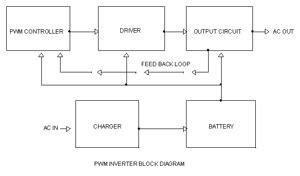pulse width modulation pwm engineering stuff projects