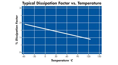 capacitor dissipation factor calculator capacitor dissipation factor vs esr 28 images aluminum electrolytic capacitor dissipation